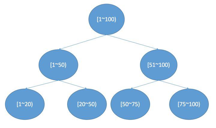搜索引擎的极致优化——思想以及相关的数据结构