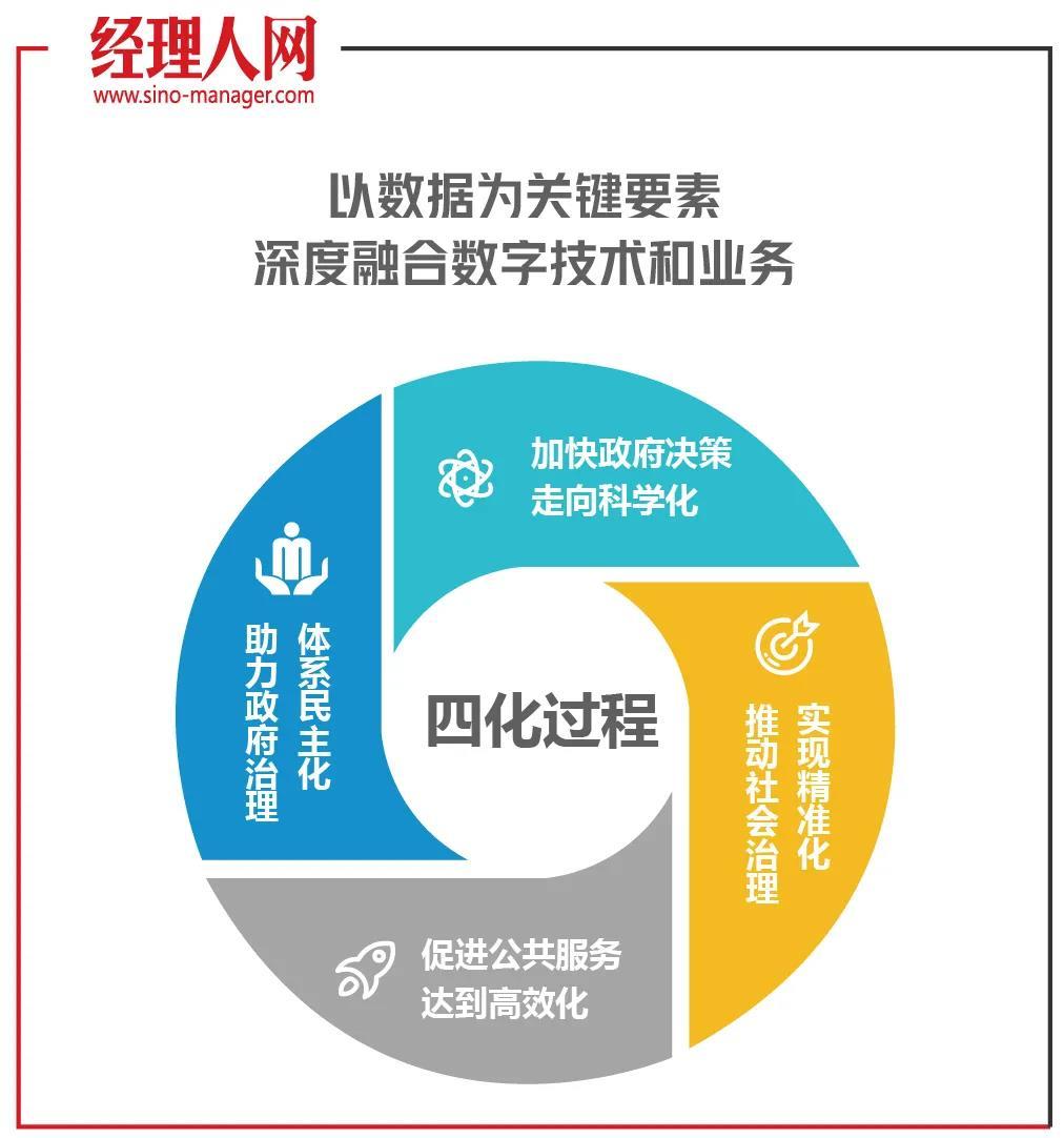 企业数字化产业升级方法论