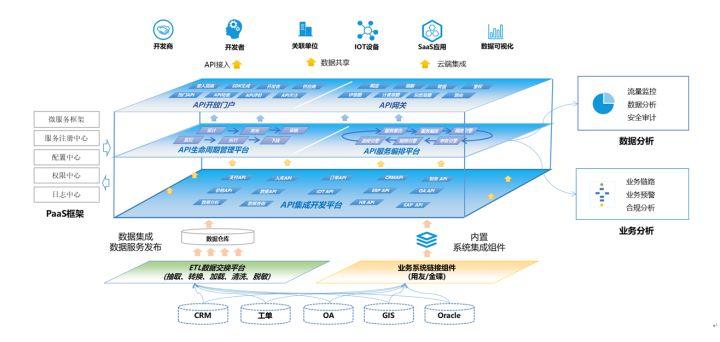 API集成中台在智慧水务中的应用实践