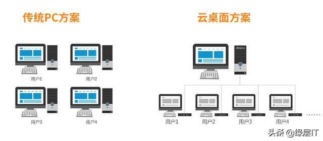 浅谈云桌面,与传统PC相比有哪些区别?