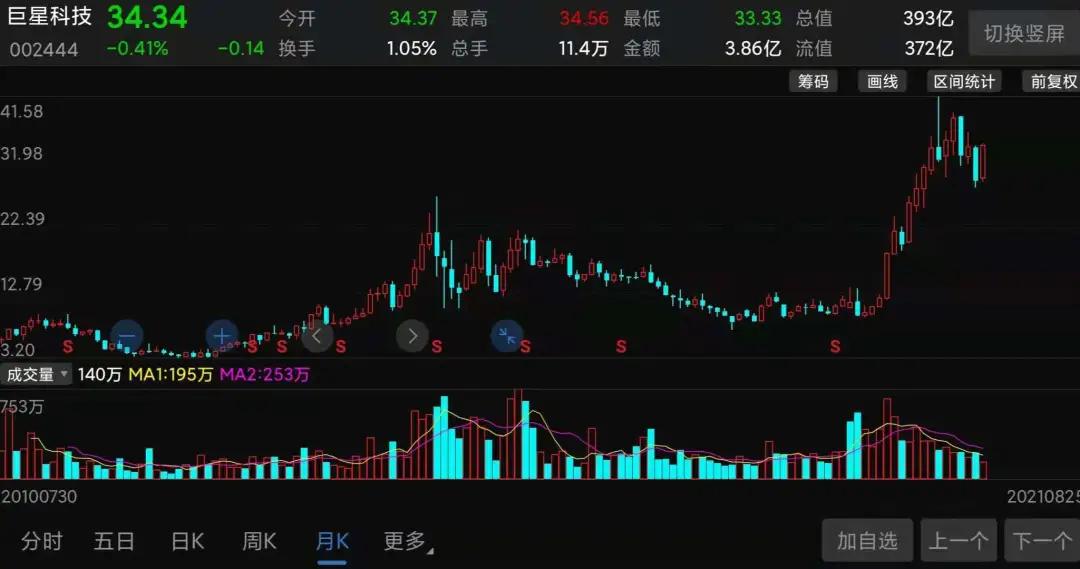 """离谱的券商分析师:股票大涨4倍后疯狂唱多,惨遭董秘""""打脸"""""""