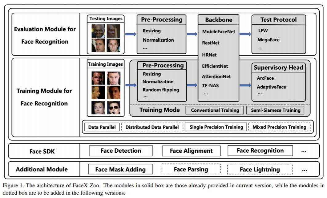 不得不赞!京东开源FaceX-Zoo,一站式人脸识别研究平台