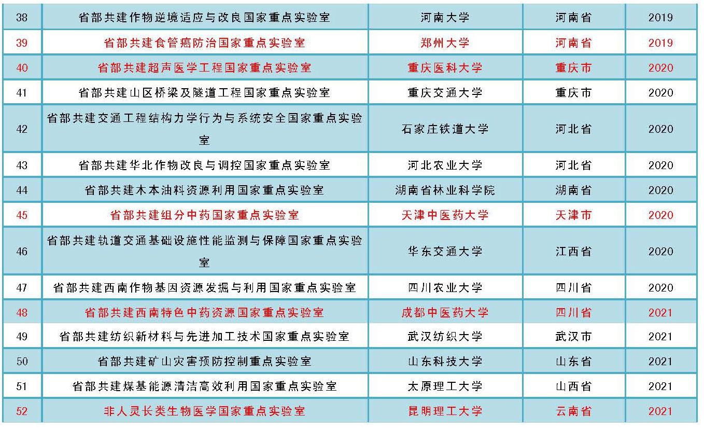 科技部省部共建國家重點實驗室已超50家