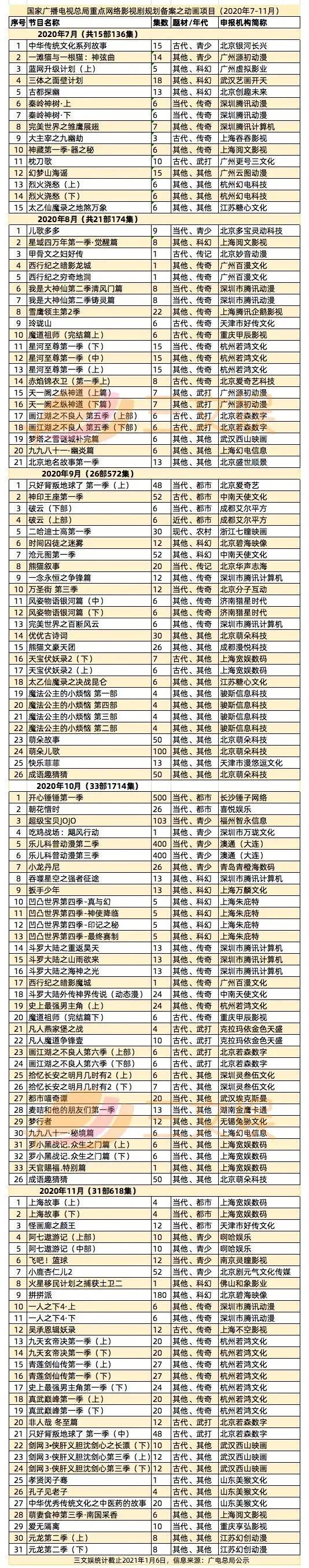 《元龙2》《一人之下4》《沈剑心3》等31部重点网络动画备案