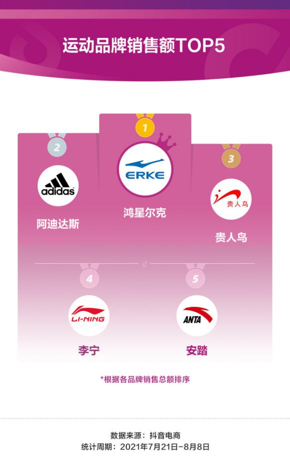 抖音电商数据显示:鸿星尔克成奥运期间最受追捧运动品牌