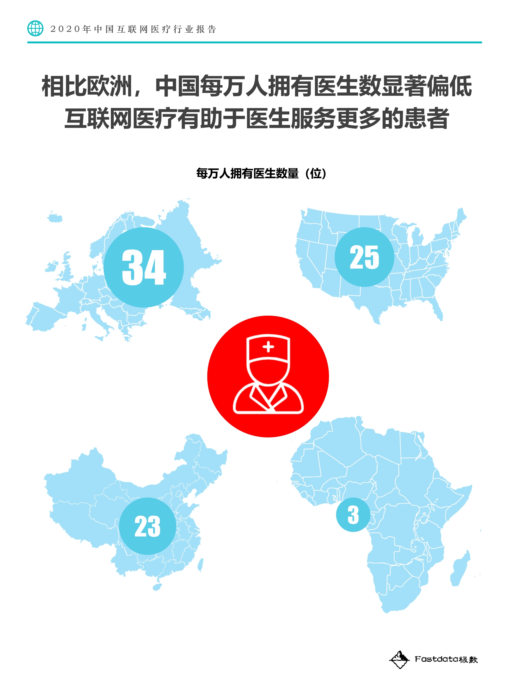 2020中国互联网医疗行业报告