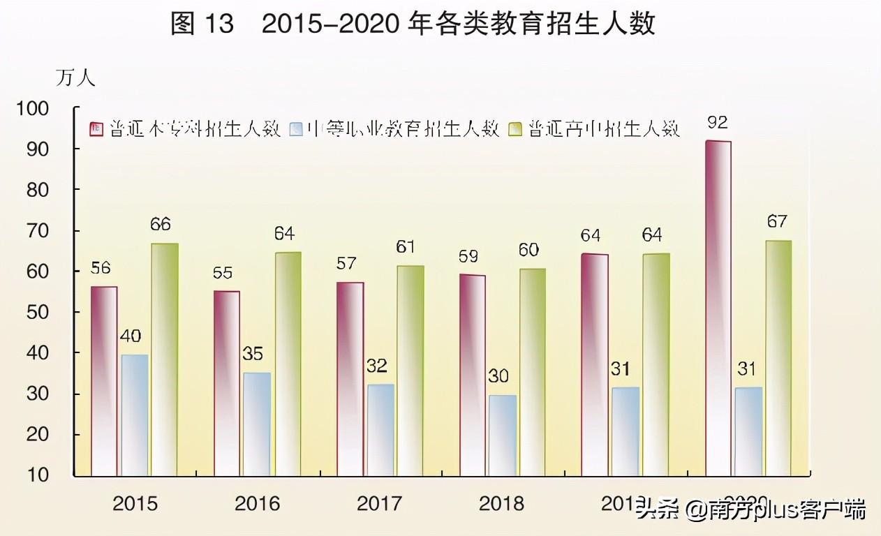 """今年高校毕业生909万创新高,来""""抗衰老的""""广东拼一把怎么样?"""