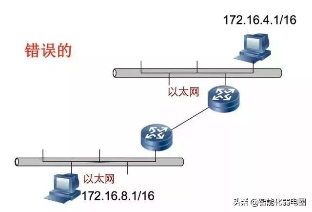 齐全!网络IP地址知识整理