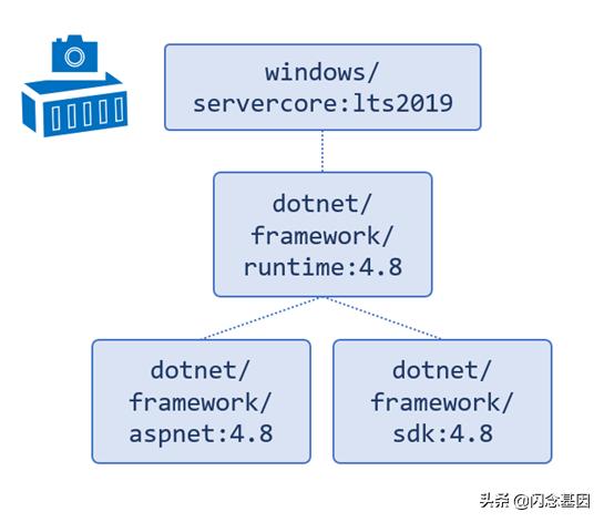 聊聊.net应用程序的Docker镜像