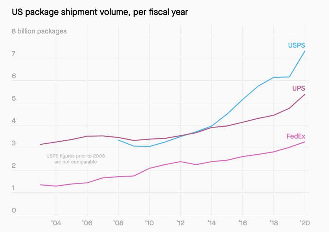 从卖书到好莱坞――图解亚马逊这26年