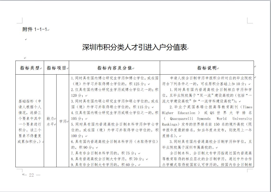 2021年深圳积分入户细则-征求意见稿