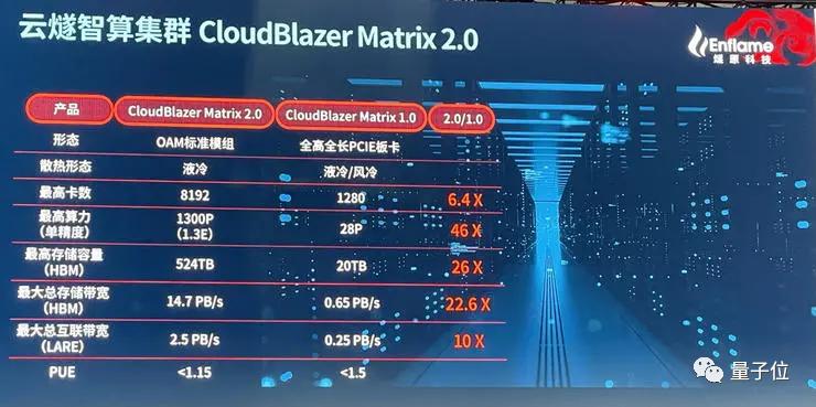 中国最大AI芯片发布,顺手拿下四个国内第一,带Benchmark的那种