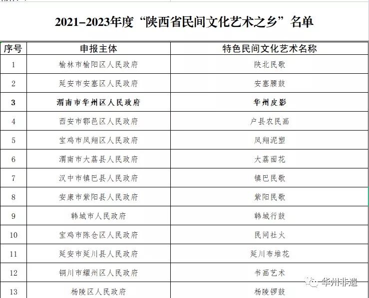 """华州区喜获""""陕西省民间文化艺术之乡""""称号"""