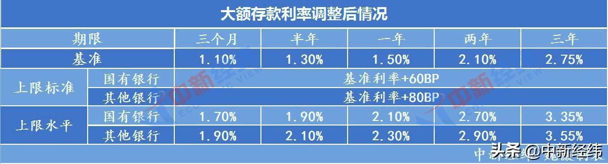 存款利率自律上限确定方式变了,调整首日各银行情况如何?