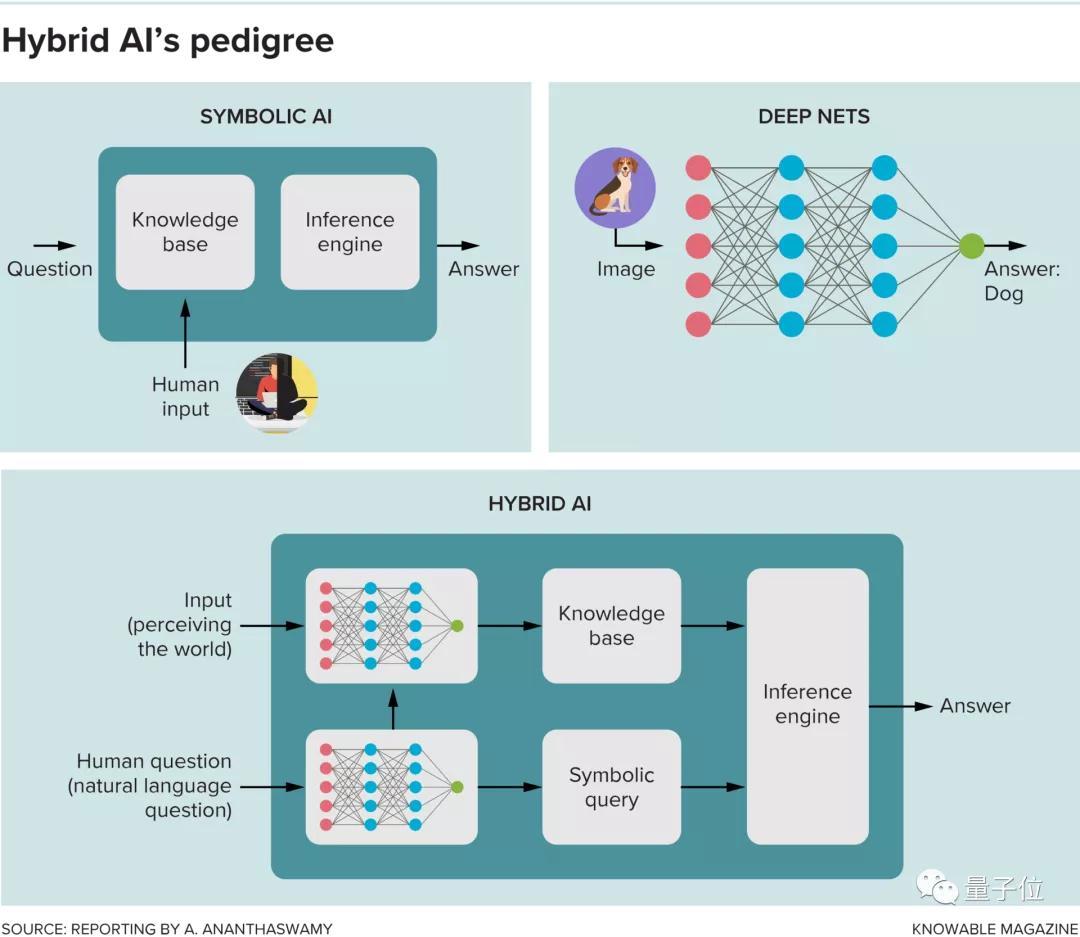 让神经网络给符号AI打工,MIT和IBM联合解决深度学习痛点