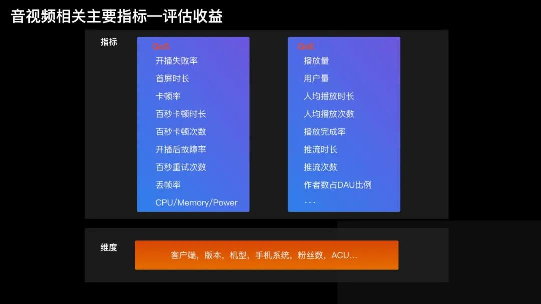 快手智能视频图像编码处理服务架构