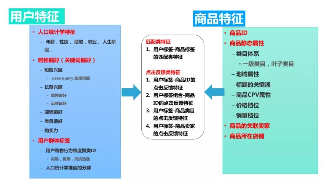 推荐系统解构