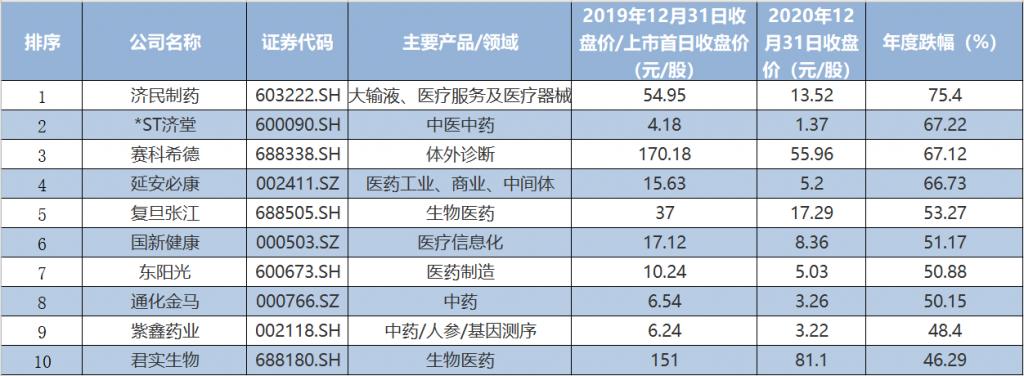 """医药股魔幻2020:最""""妖""""怒涨15倍,最""""惨""""暴跌四分之三"""