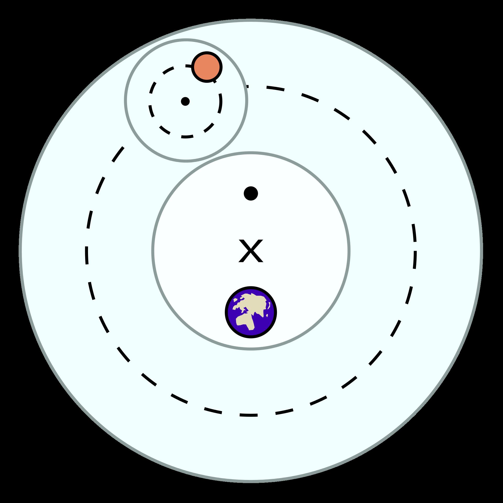 地心说诞生史:历时7个世纪,统治欧洲天文学近1500年