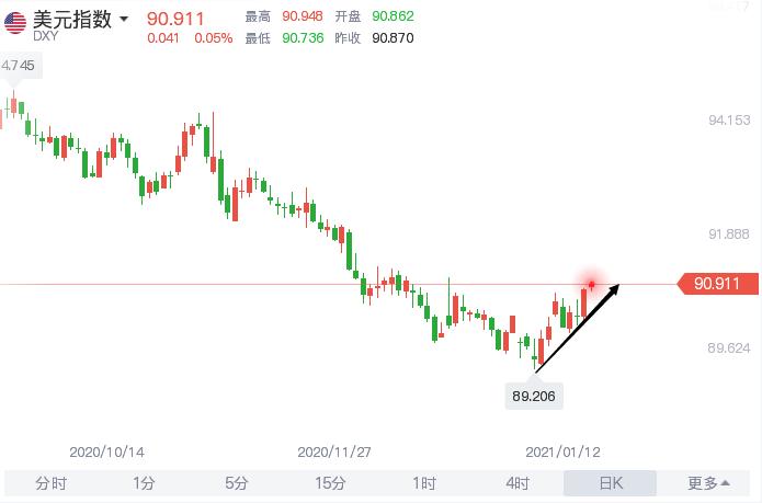 弱美元对股市的正面影响 美元止跌回升多头能坚持多久