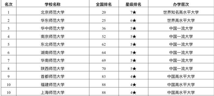 2020中国师范类大学教学质量121强排名:想当老师的可看看