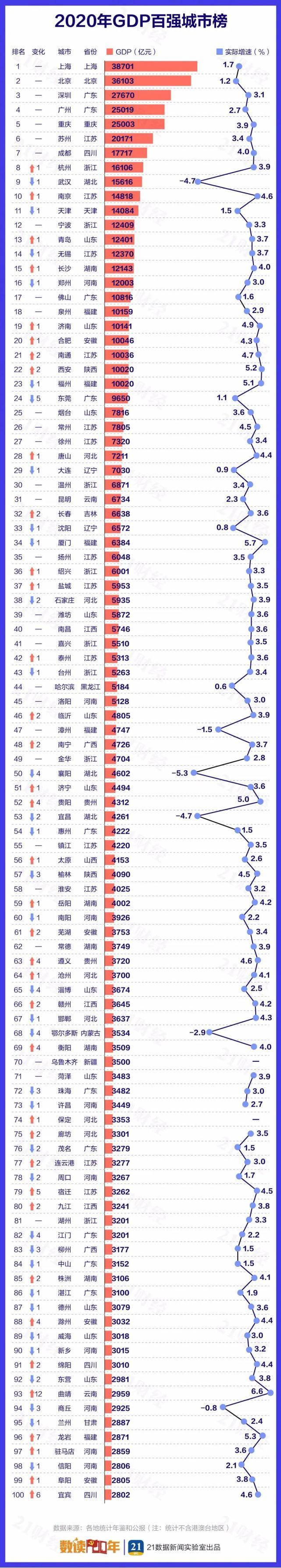 """最新!中国城市GDP百强榜:""""万亿级""""猛增至23个!这个城市却狂降39名"""