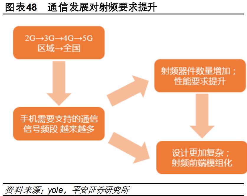 电子行业2021年度策略报告:芯屏自主,5G已来