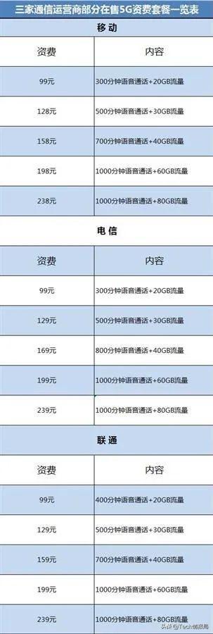 """g暢爽冰激凌99元套餐(冰激凌卡是無限流量嗎)"""""""