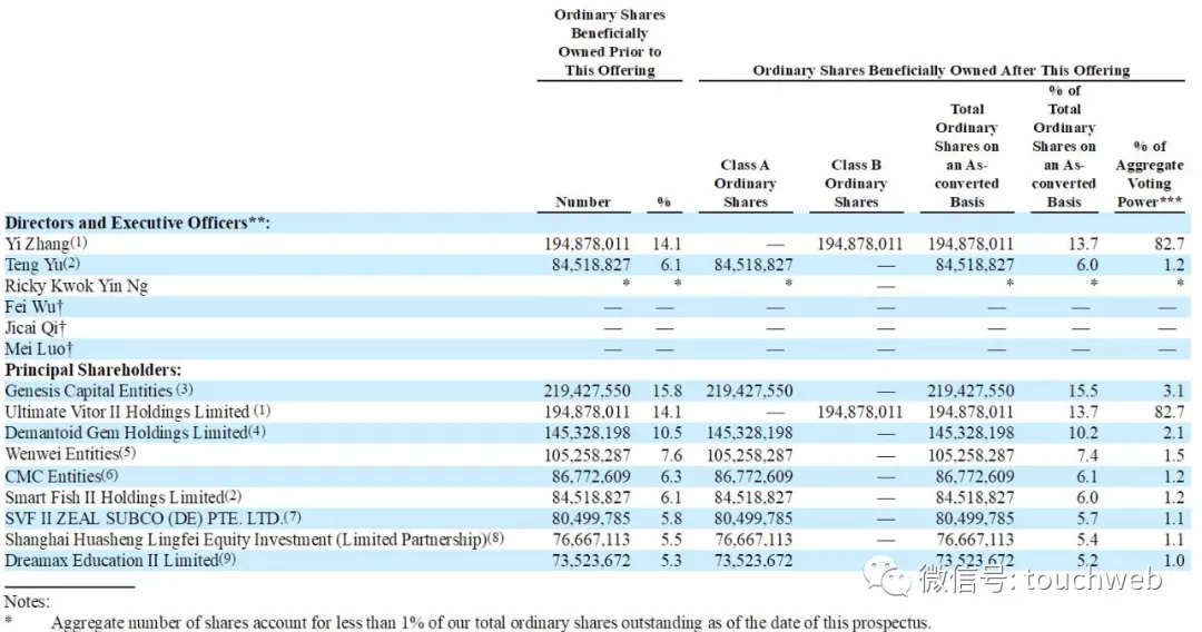 掌门教育纽交所上市:市值28亿美元 元生资本CMC是股东