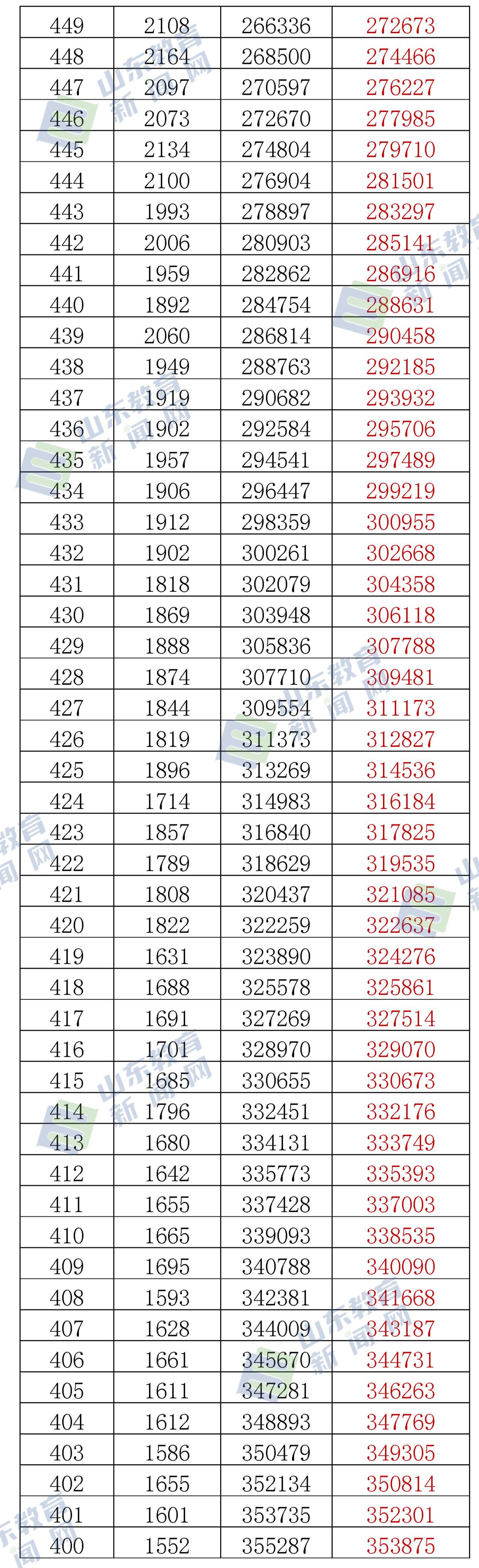 山东高考2021年、2020年一分一段表对比!600分以上少一万人
