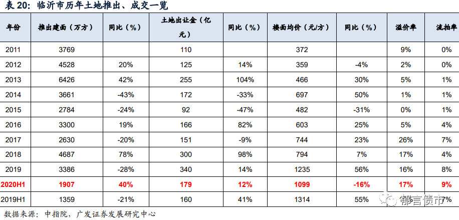 山东省153家城投平台详尽数据挖掘
