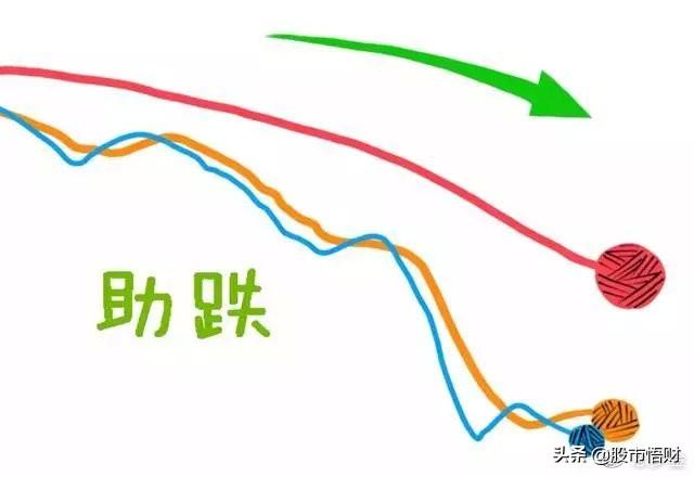 均线系统:三条均线定乾坤,一条生命线,一条决策线,一条趋势线