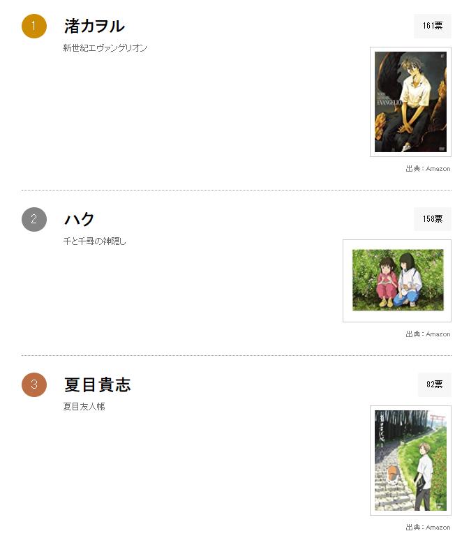 日媒投票,動畫中登場過最受歡迎的美少年角色排行,渚薰登頂