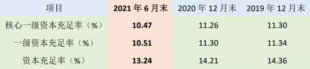 苏州银行收入增速三连降,不良率远高同行,无视监管多次顶风作案