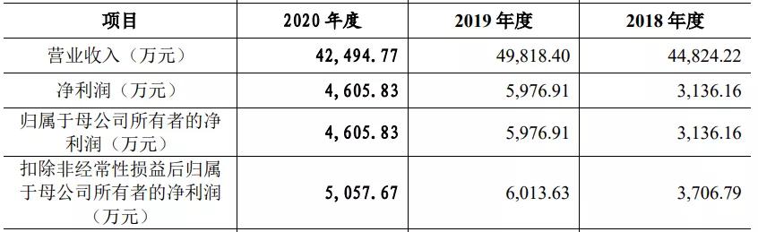 奥特曼卡片一年卖四千万元,华立科技要创业板上市