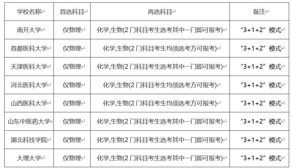 眼视光医学专业介绍及院校推荐(更新后)