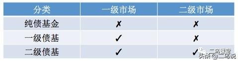 债券基金的分类与适用