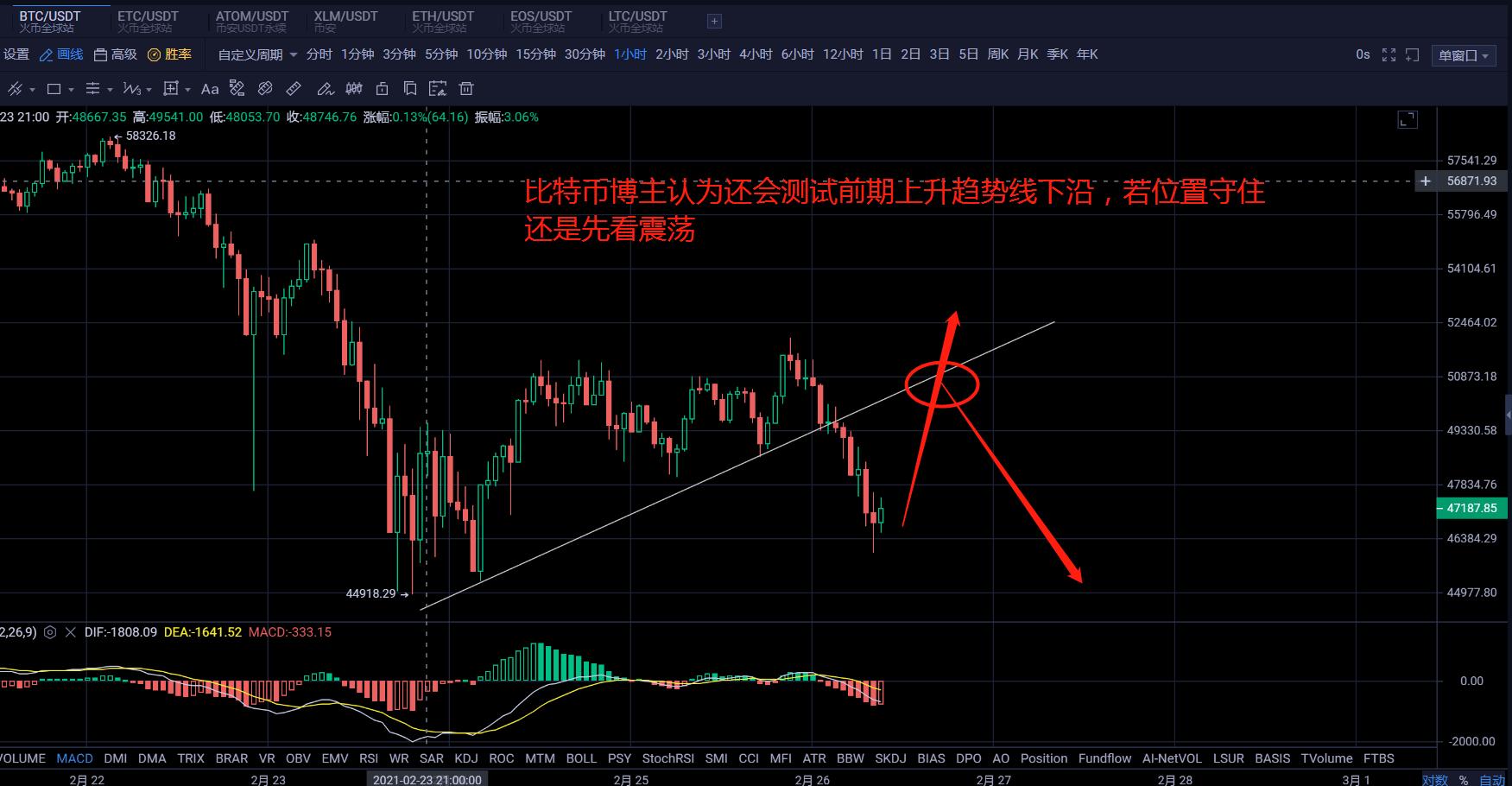谈比特币:2.26比特币市场分析,为什么总是被切?