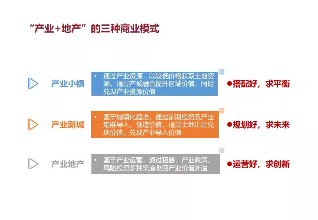 """""""产业+地产""""的几种商业模式及实操指引"""