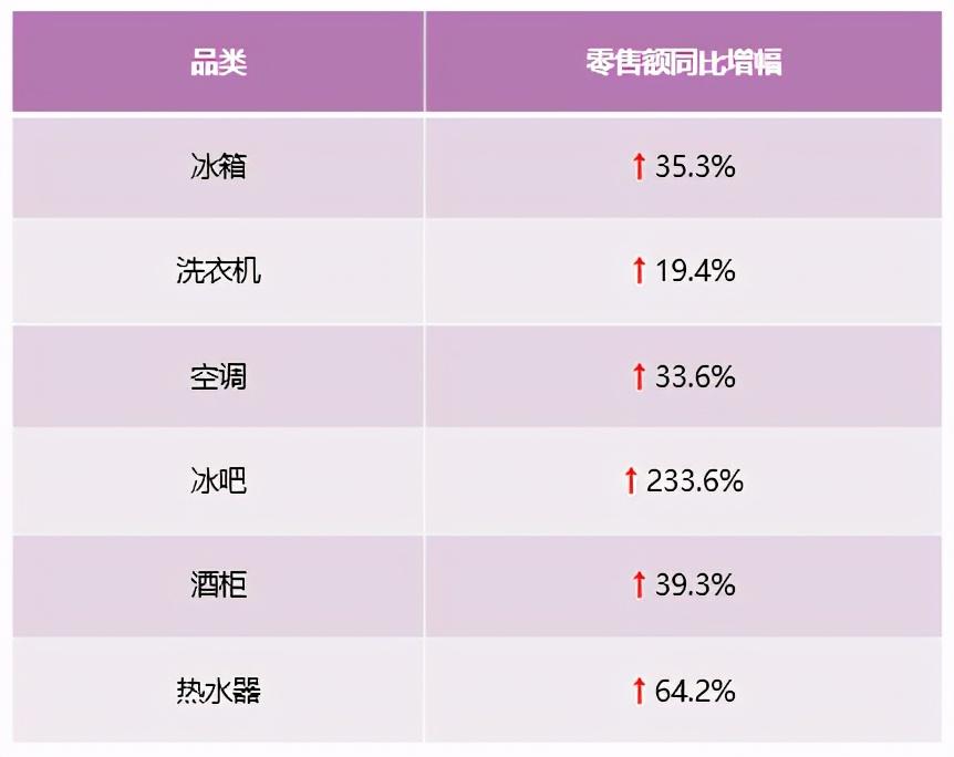零售額、排名雙提升!中怡康:卡薩帝放大場景優勢繼續領漲