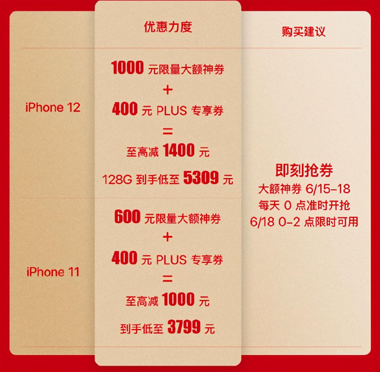 618最后瘋狂 iPhone 12直降1400元 趕緊抄底 錯過要等半年