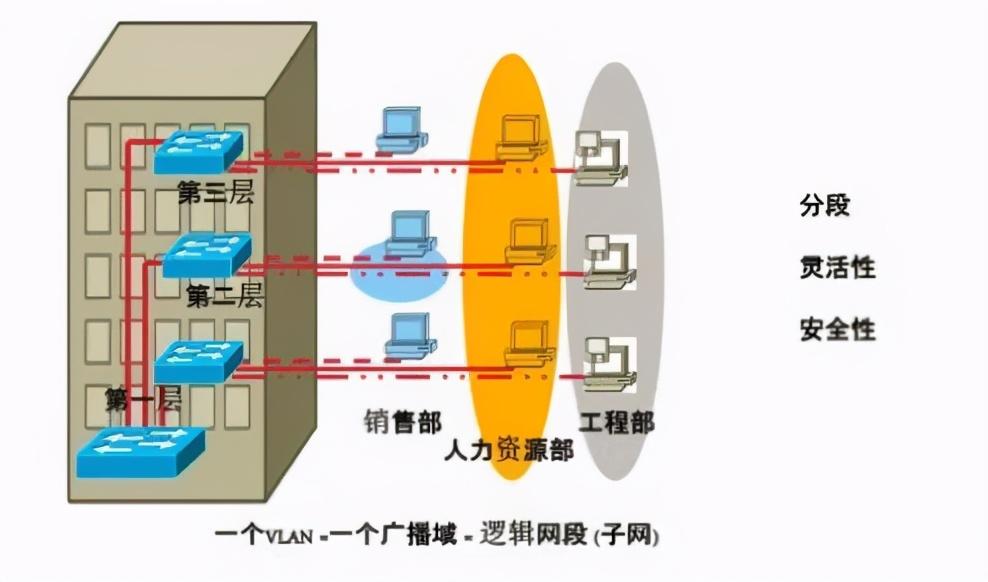 vlan是什么(学会VLAN的划分和网络配置实例)