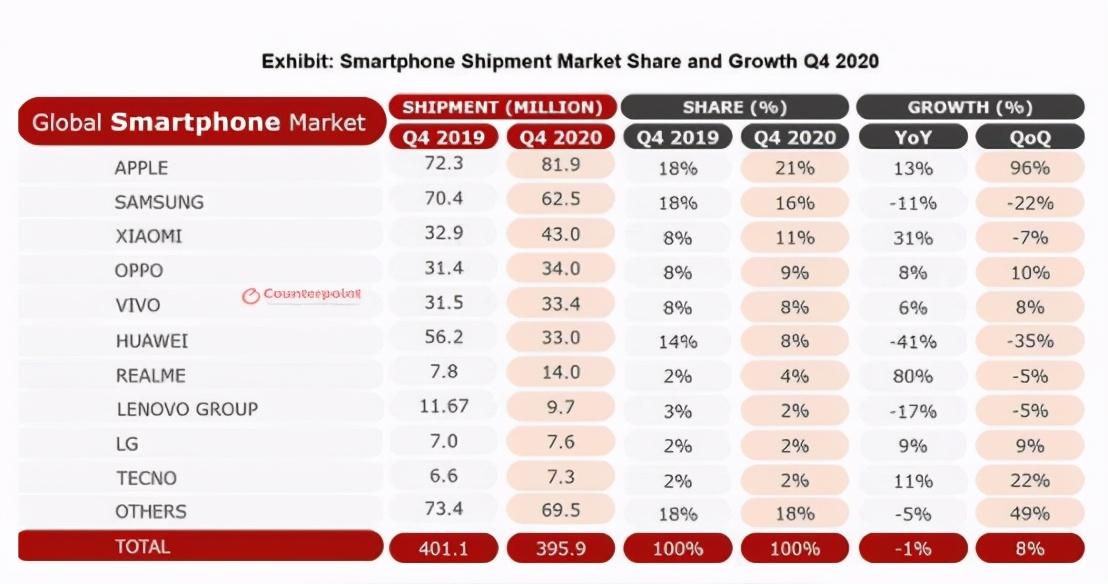 出货量暴跌42%,华为手机越来越凉?