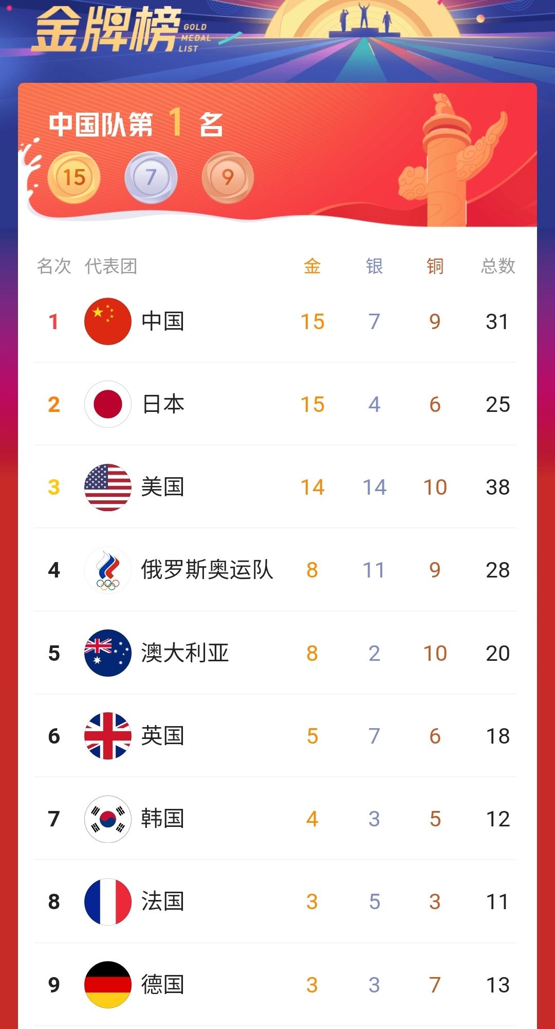 奥运会最新金牌榜中国哪些金牌