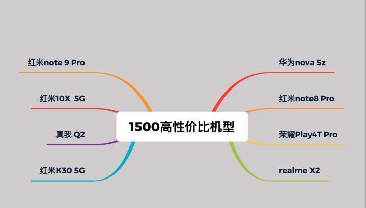 2020年元旦节,高性价比1500左右的手机推荐