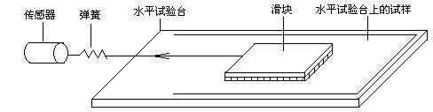 摩擦系数测定仪的使用原理及试验操作分享