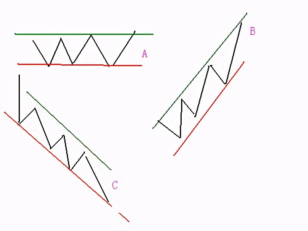 记住这三个图,炒股操作会变得很简单