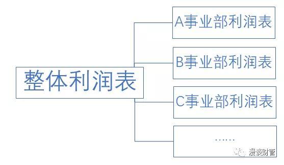 如何简单快速的制作一份财务分析报告—模板搭建
