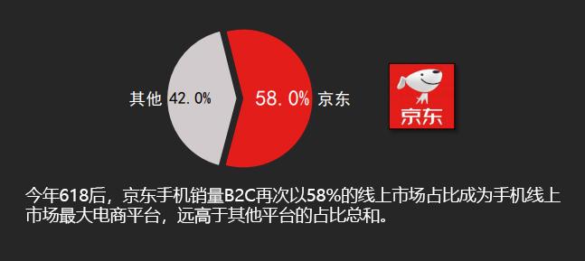 3C家电领先优势扩大 京东双十一的全渠道和服务杀手锏