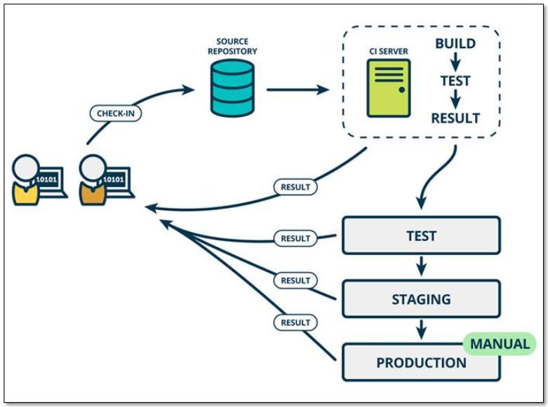 对DevOps过程实践的一些思考和总结